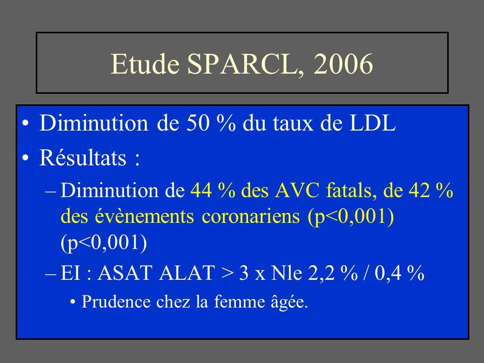 Etude SPARCL, 2006 Diminution de 50 % du taux de LDL Résultats :