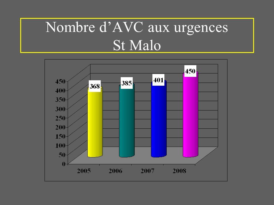 Nombre d'AVC aux urgences St Malo