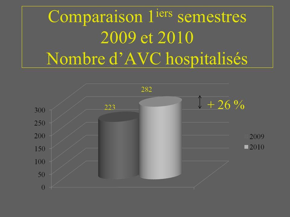 Comparaison 1iers semestres 2009 et 2010 Nombre d'AVC hospitalisés