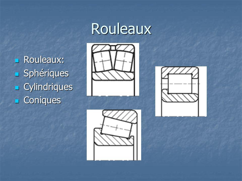 Rouleaux Rouleaux: Sphériques Cylindriques Coniques