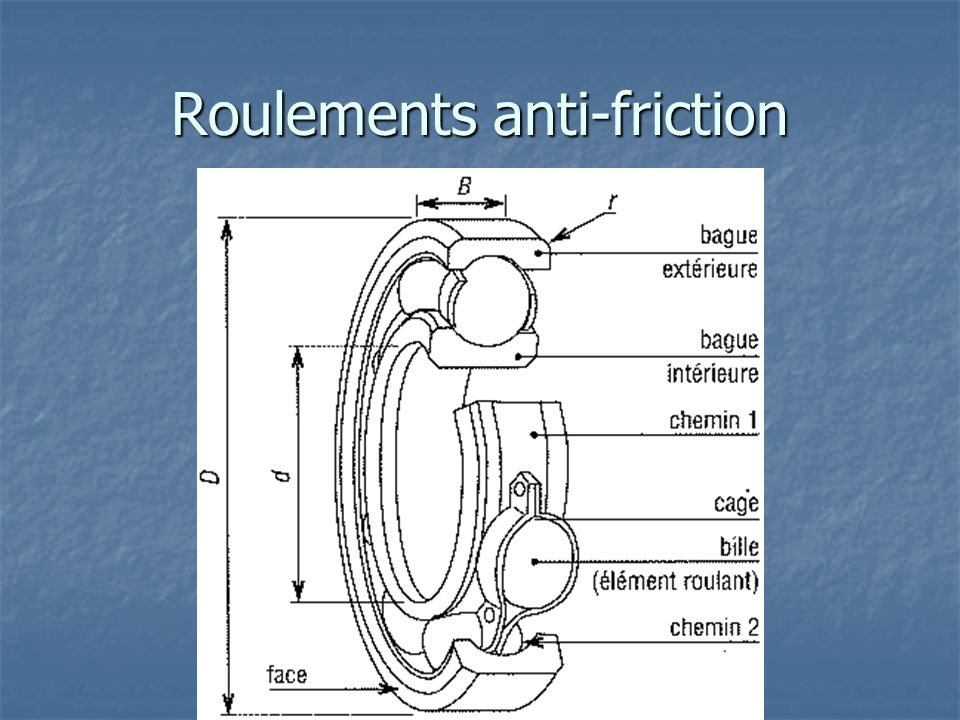 Roulements anti-friction