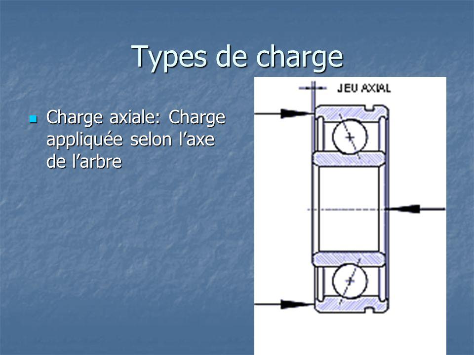 Types de charge Charge axiale: Charge appliquée selon l'axe de l'arbre