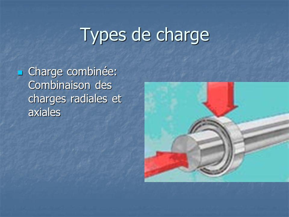 Types de charge Charge combinée: Combinaison des charges radiales et axiales