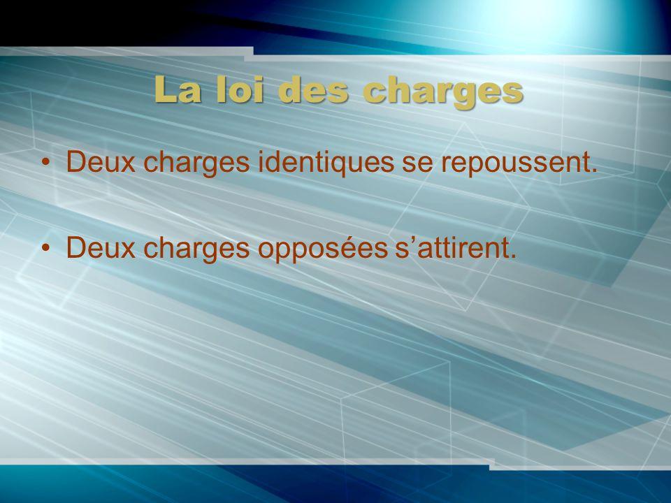 La loi des charges Deux charges identiques se repoussent.
