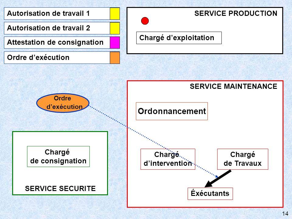 Ordre Ordonnancement Autorisation de travail 1 Chargé d'exploitation