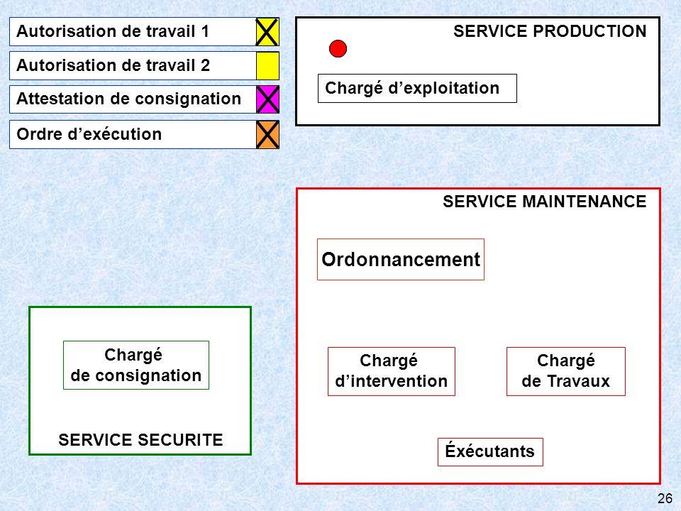 Ordonnancement Autorisation de travail 1 Chargé d'exploitation