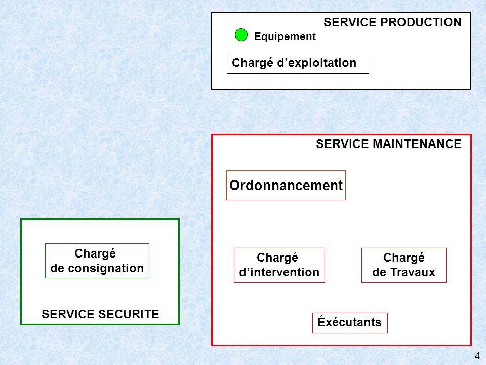 Ordonnancement Chargé d'exploitation SERVICE PRODUCTION