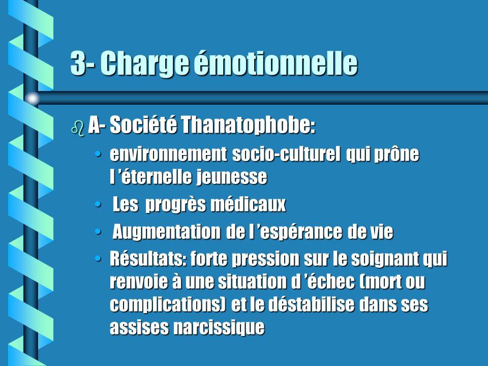 3- Charge émotionnelle A- Société Thanatophobe: