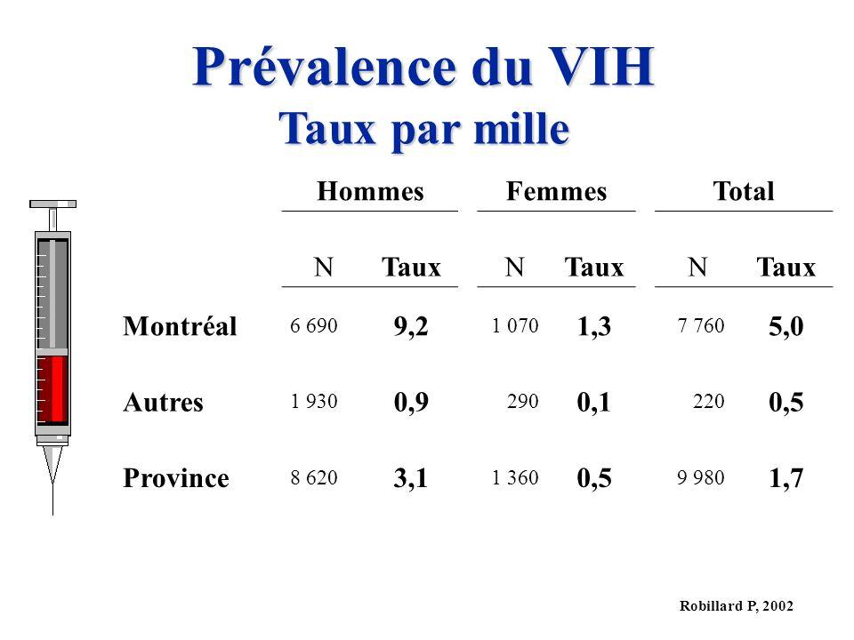 Prévalence du VIH Taux par mille Hommes Femmes Total N Taux Montréal