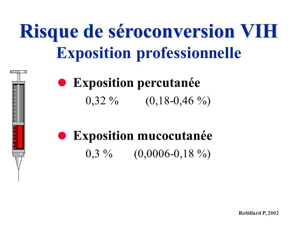 Risque de séroconversion VIH Exposition professionnelle