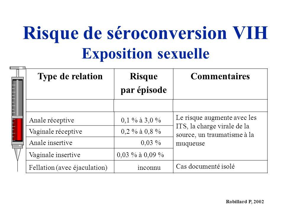 Risque de séroconversion VIH Exposition sexuelle
