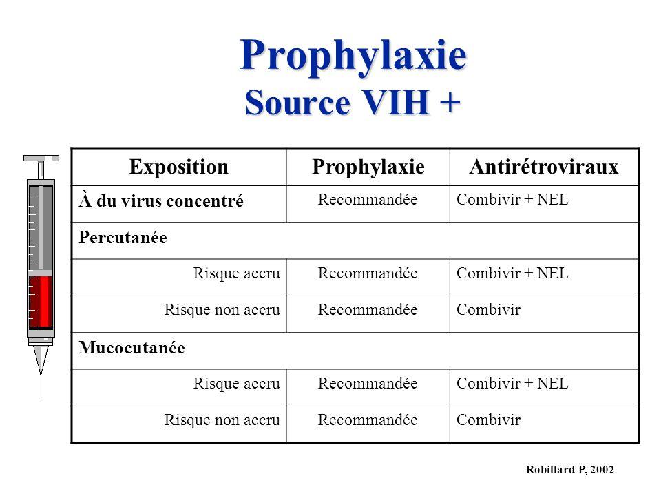 Prophylaxie Source VIH +