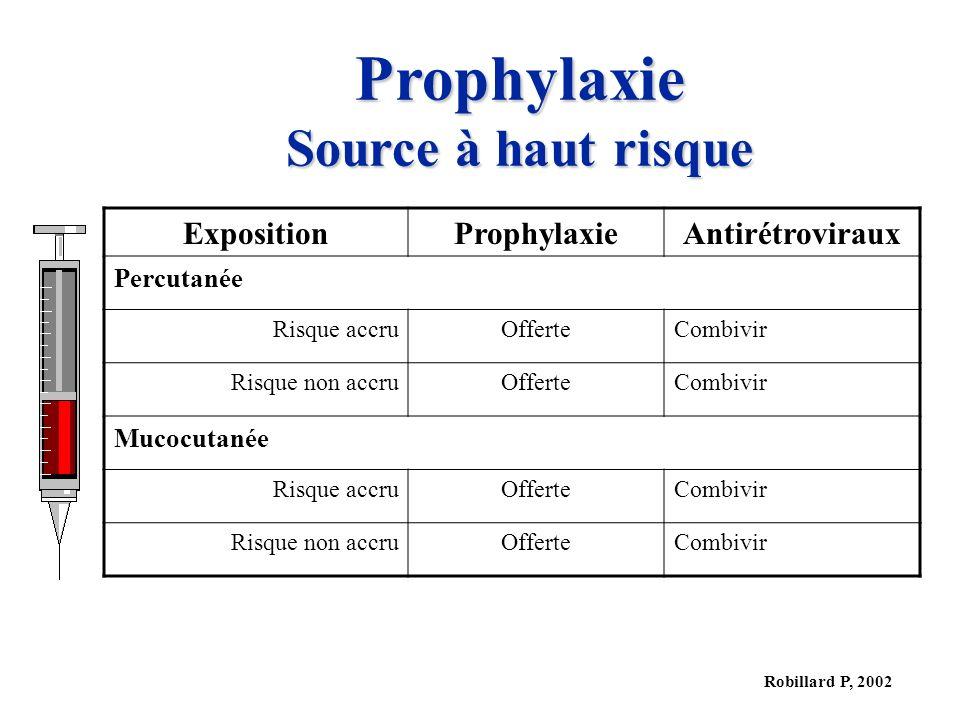 Prophylaxie Source à haut risque