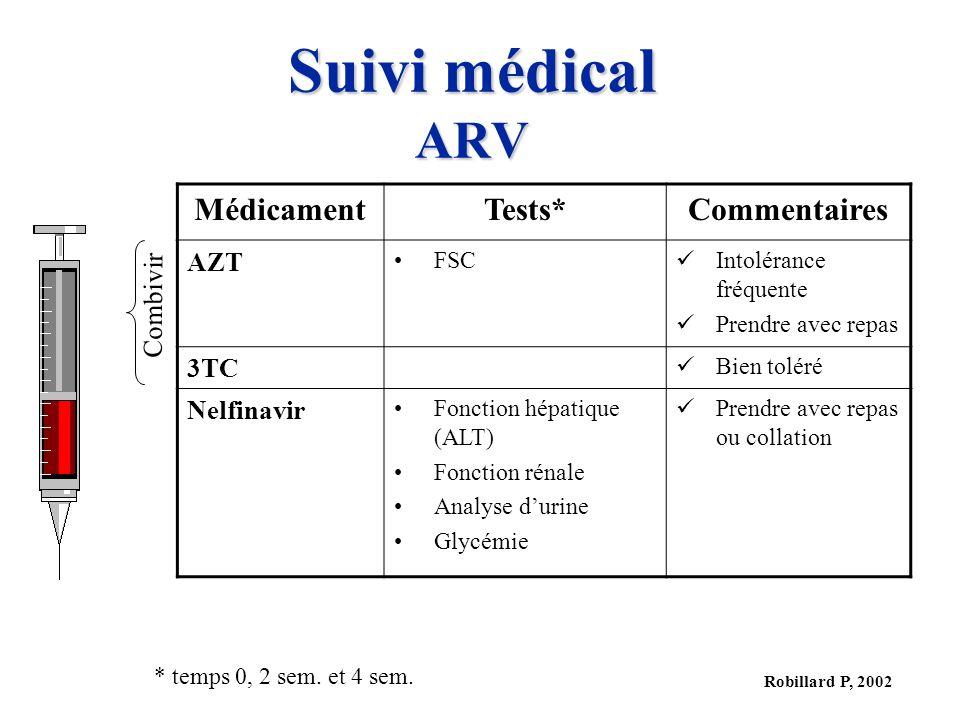 Suivi médical ARV Médicament Tests* Commentaires AZT 3TC Nelfinavir