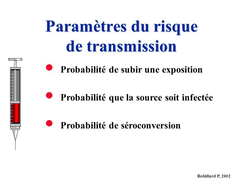 Paramètres du risque de transmission