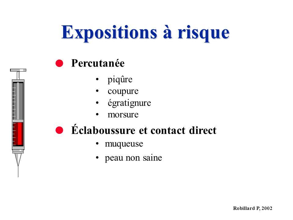 Expositions à risque Percutanée Éclaboussure et contact direct piqûre