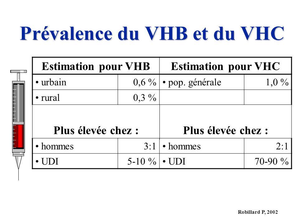 Prévalence du VHB et du VHC
