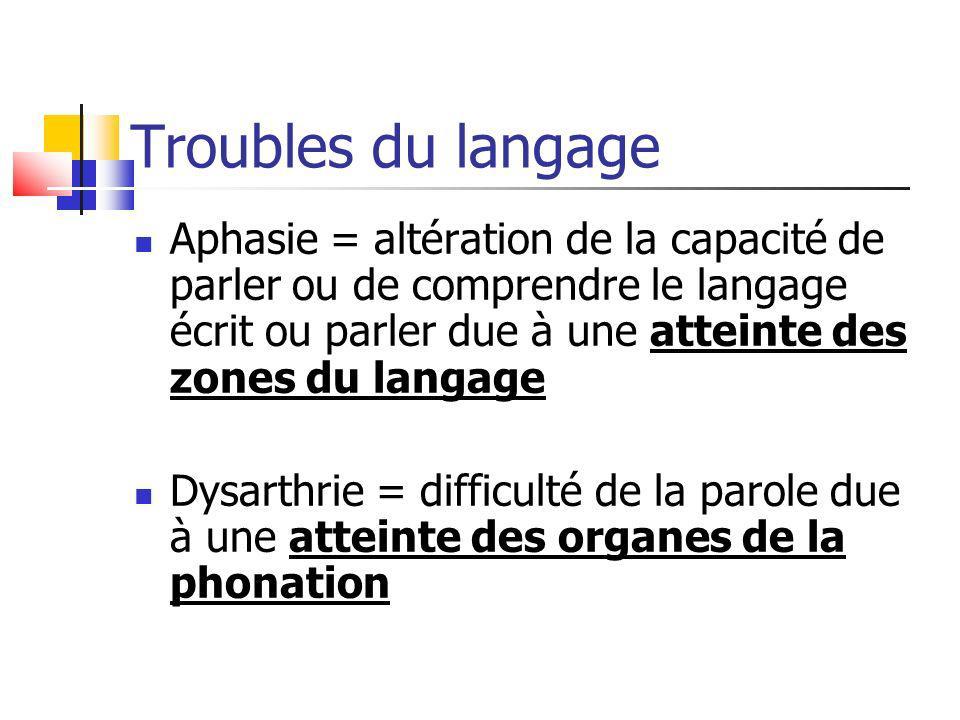Troubles du langage
