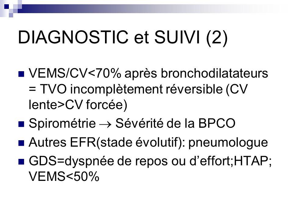 DIAGNOSTIC et SUIVI (2) VEMS/CV<70% après bronchodilatateurs = TVO incomplètement réversible (CV lente>CV forcée)