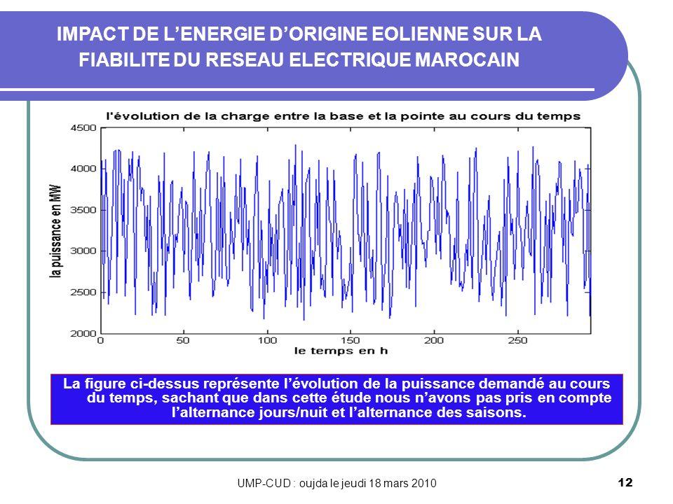 UMP-CUD : oujda le jeudi 18 mars 2010