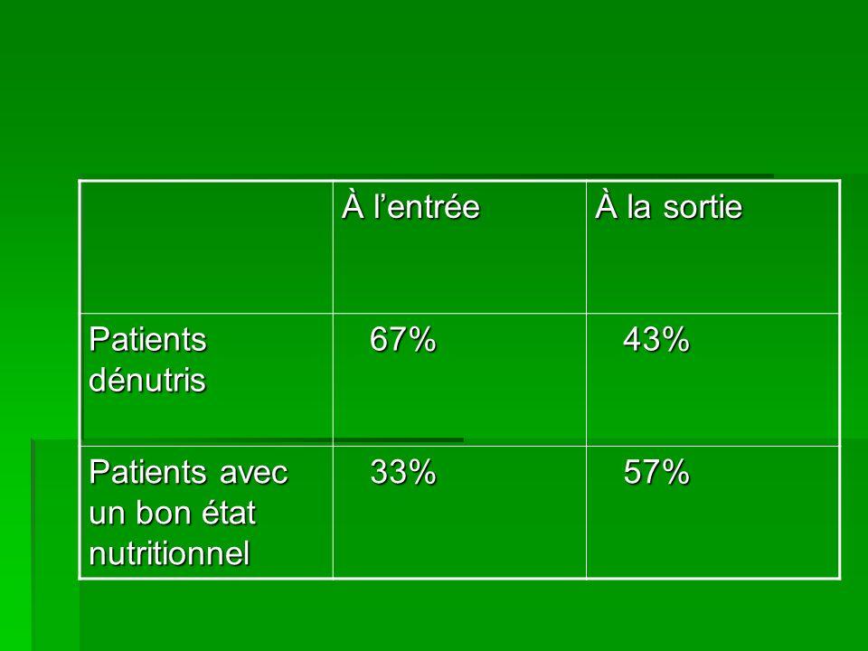 À l'entrée À la sortie Patients dénutris 67% 43% Patients avec un bon état nutritionnel 33% 57%