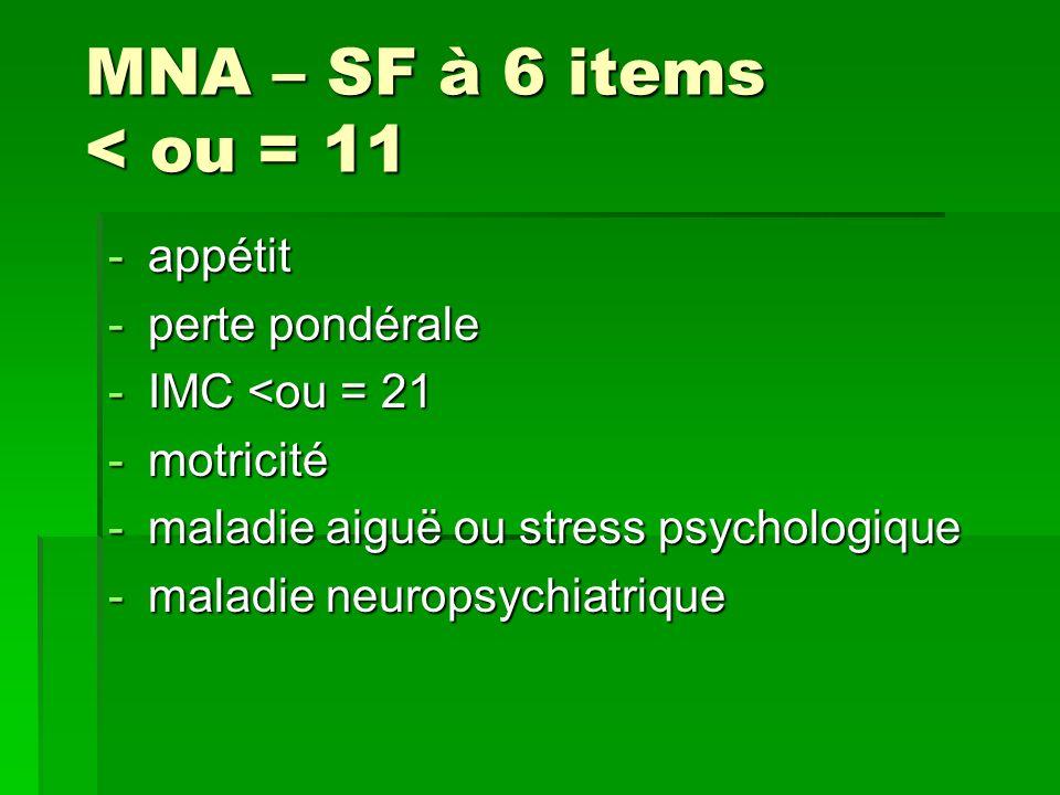 MNA – SF à 6 items < ou = 11 appétit perte pondérale