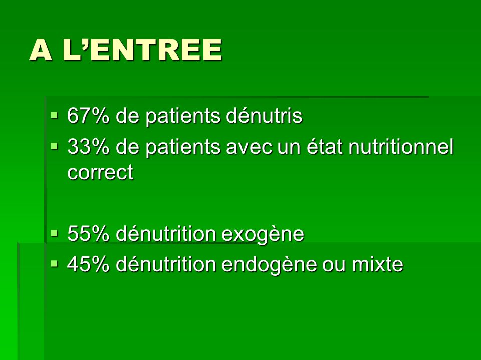 A L'ENTREE 67% de patients dénutris