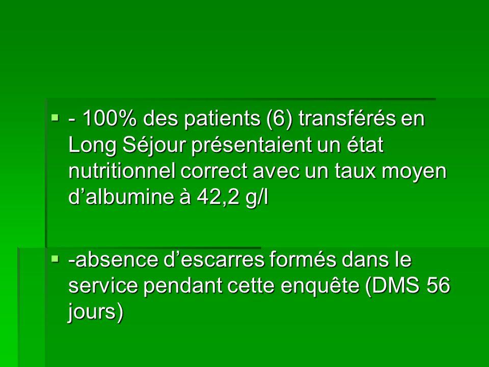 - 100% des patients (6) transférés en Long Séjour présentaient un état nutritionnel correct avec un taux moyen d'albumine à 42,2 g/l