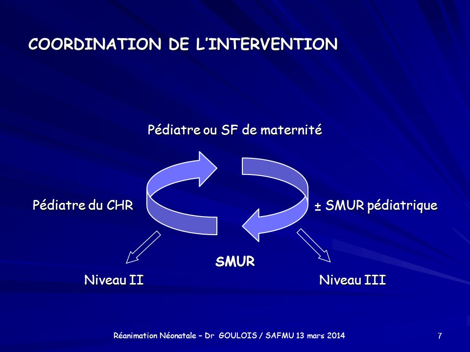 COORDINATION DE L'INTERVENTION