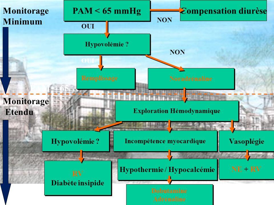 PAM < 65 mmHg Compensation diurèse