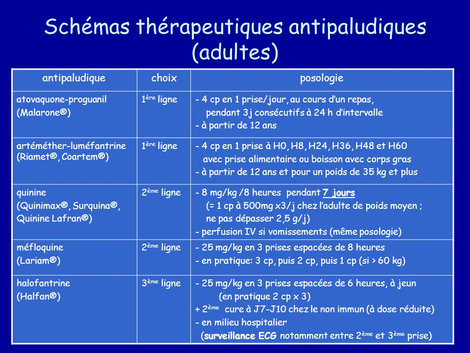 Schémas thérapeutiques antipaludiques (adultes)