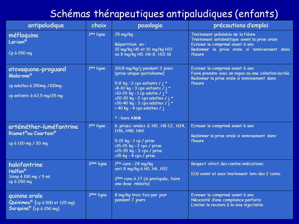 Schémas thérapeutiques antipaludiques (enfants)