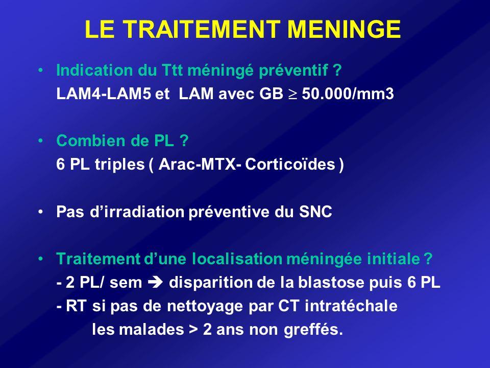 LE TRAITEMENT MENINGE Indication du Ttt méningé préventif
