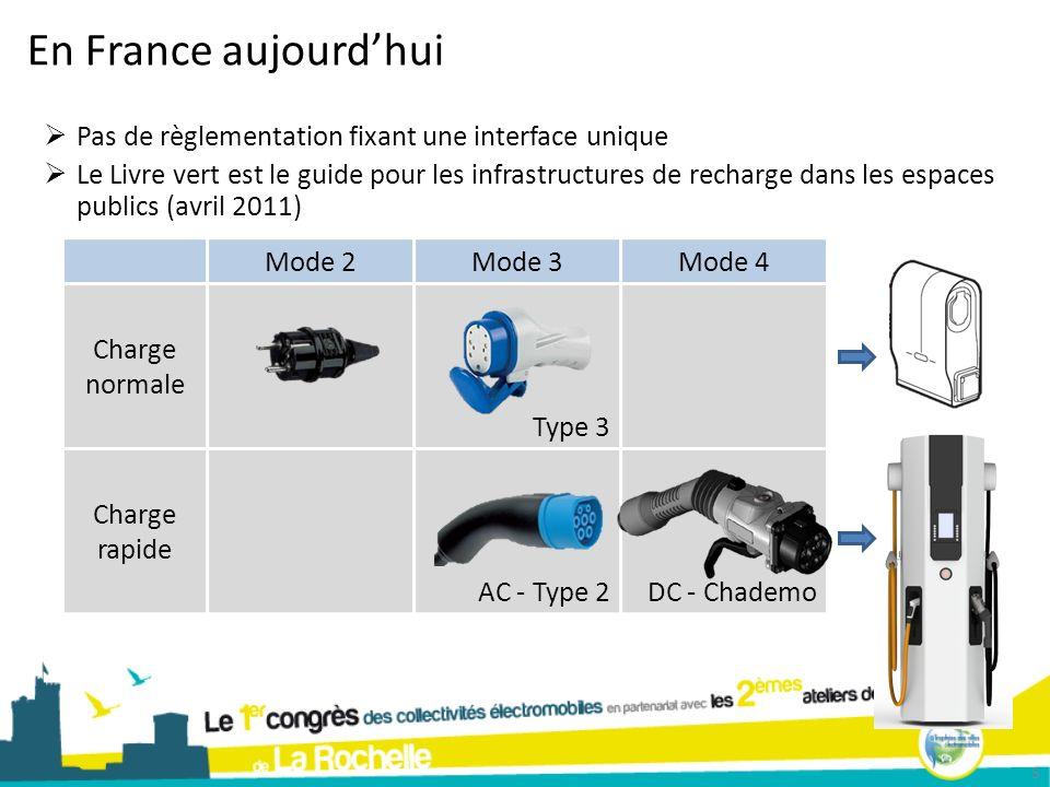 En France aujourd'hui Pas de règlementation fixant une interface unique.