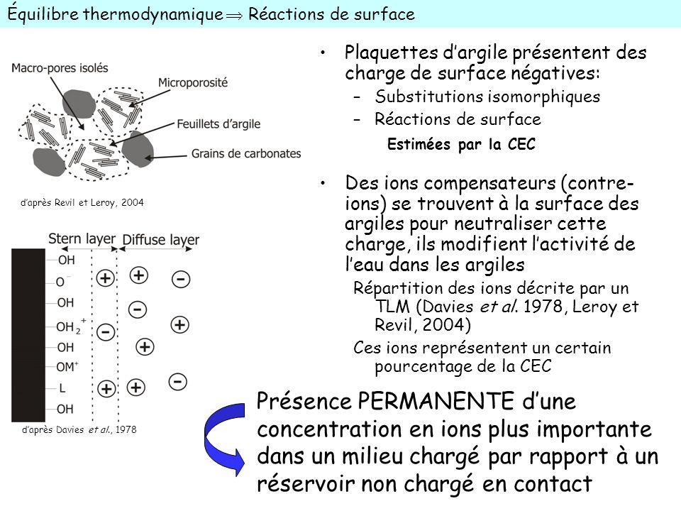 Équilibre thermodynamique  Réactions de surface