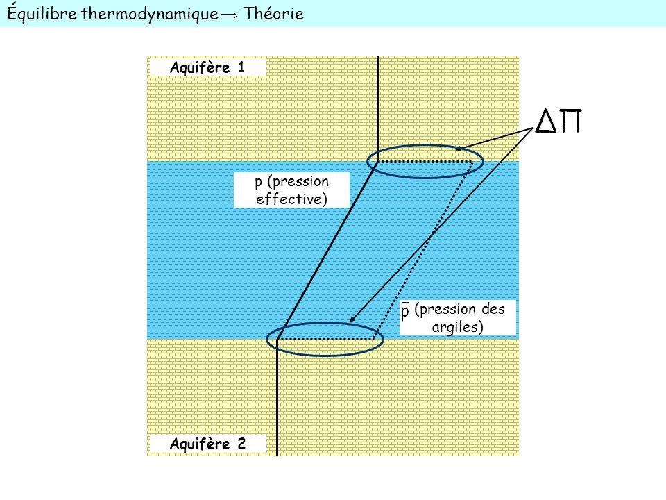 Équilibre thermodynamique  Théorie