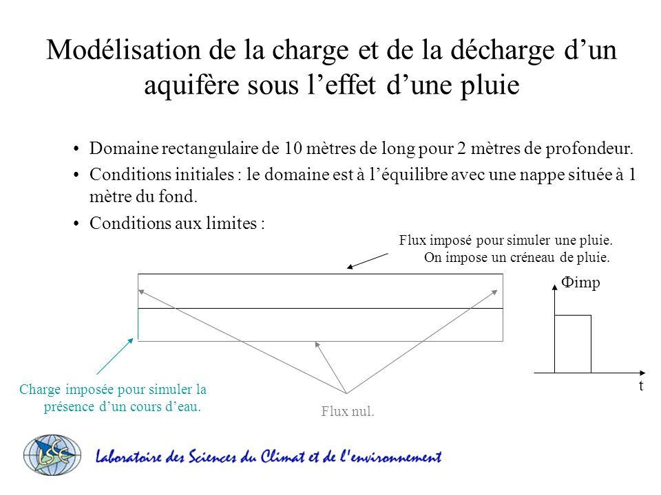 Modélisation de la charge et de la décharge d'un aquifère sous l'effet d'une pluie