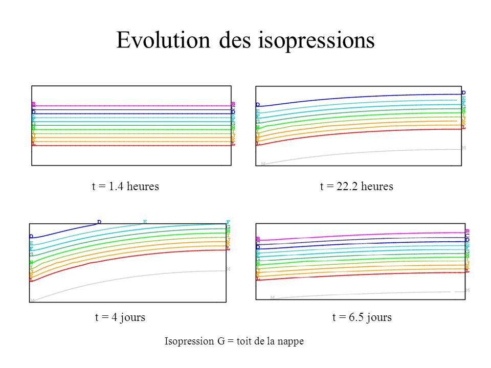 Evolution des isopressions