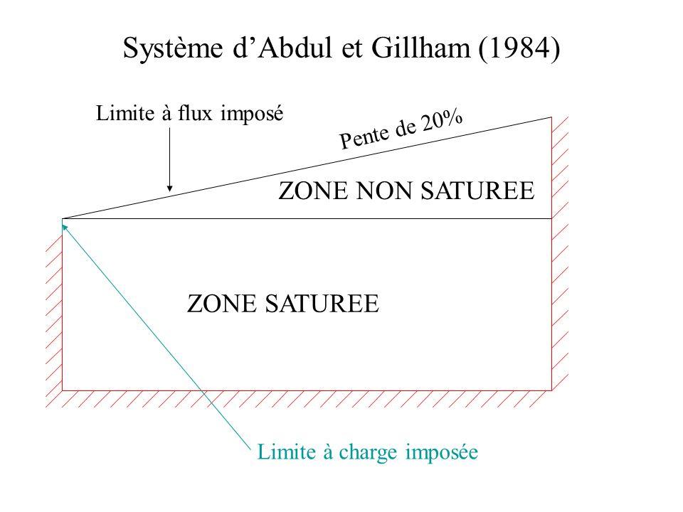 Système d'Abdul et Gillham (1984)