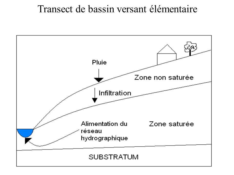 Transect de bassin versant élémentaire