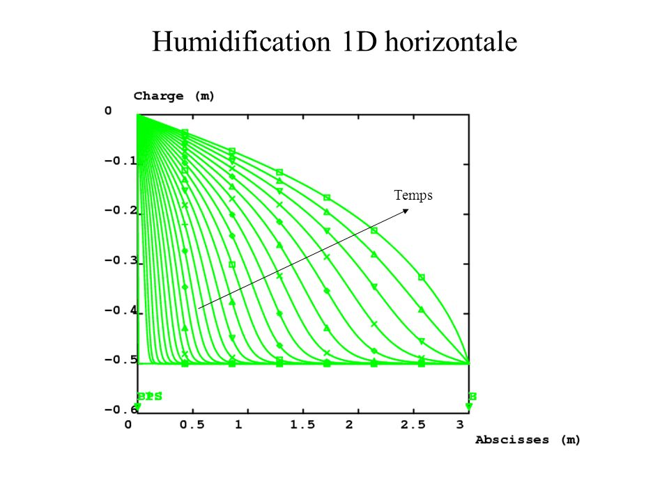 Humidification 1D horizontale