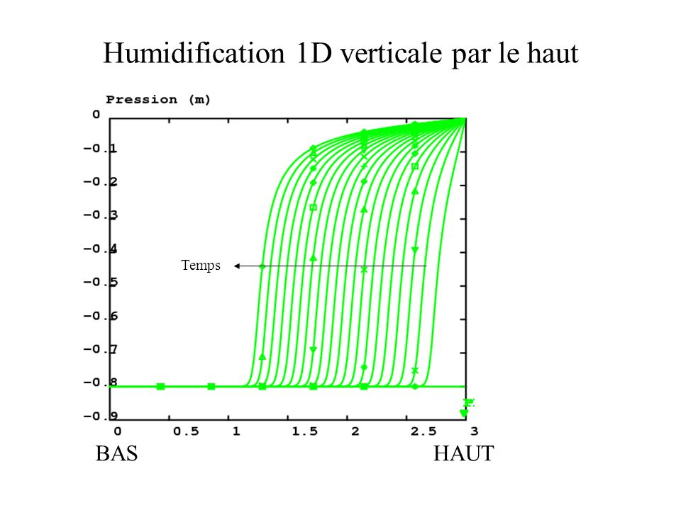 Humidification 1D verticale par le haut