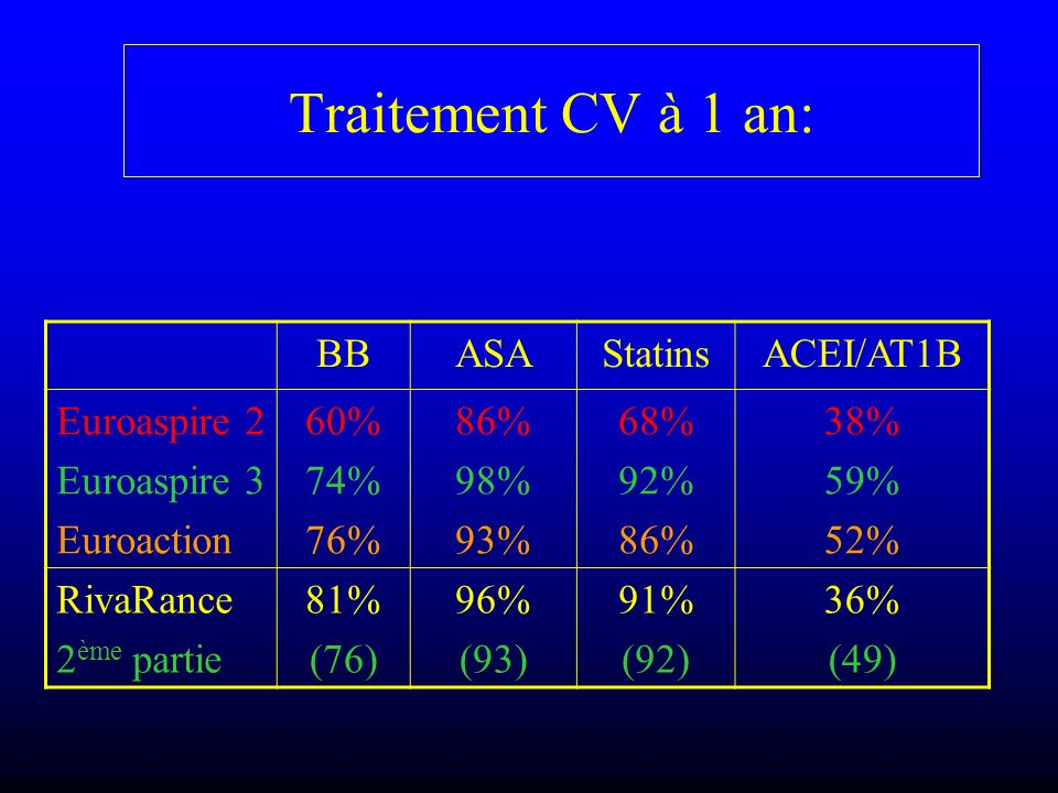 Traitement CV à 1 an: BB ASA Statins ACEI/AT1B Euroaspire 2
