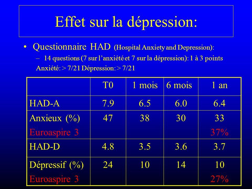 Effet sur la dépression:
