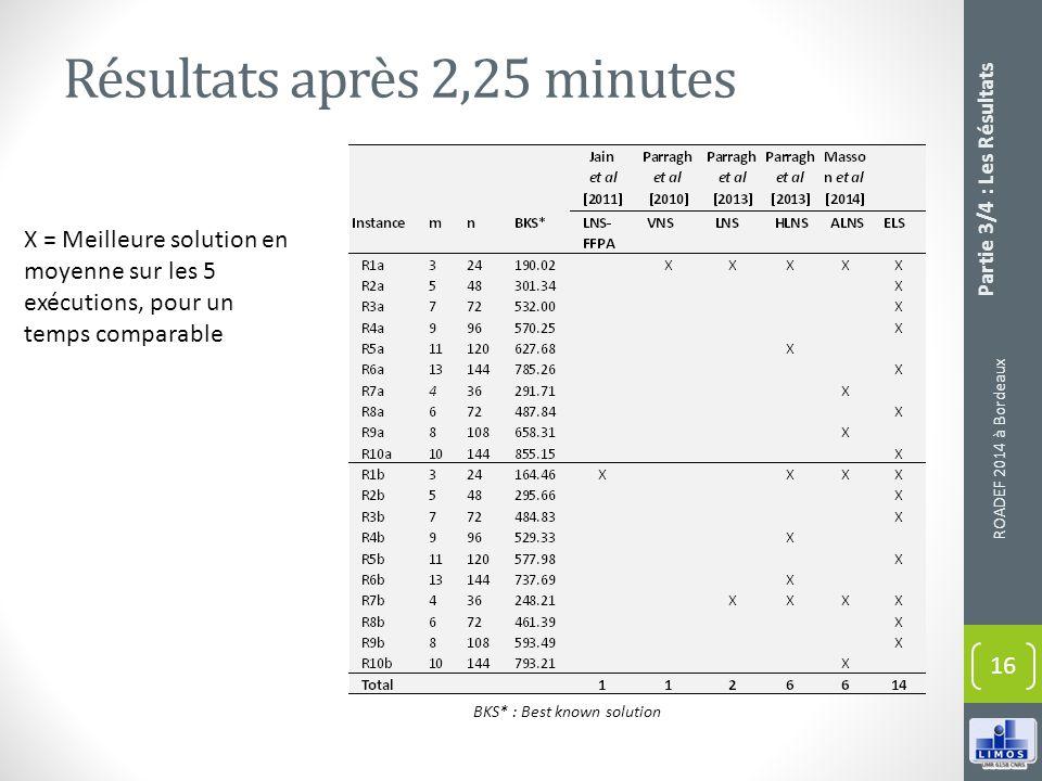 Résultats après 2,25 minutes