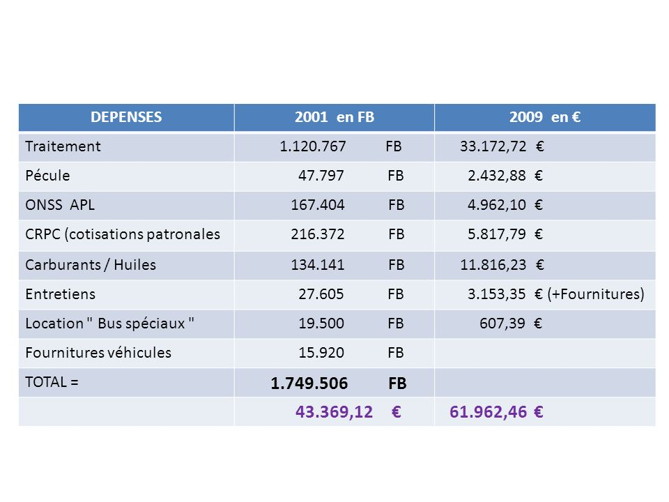 DEPENSES 2001 en FB. 2009 en € Traitement. 1.120.767 FB. 33.172,72 € Pécule. 47.797 FB.
