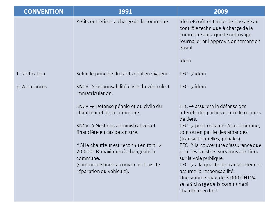 CONVENTION 1991 2009 f. Tarification g. Assurances