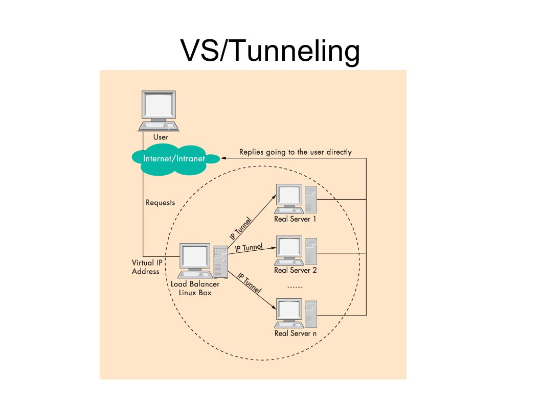 VS/Tunneling