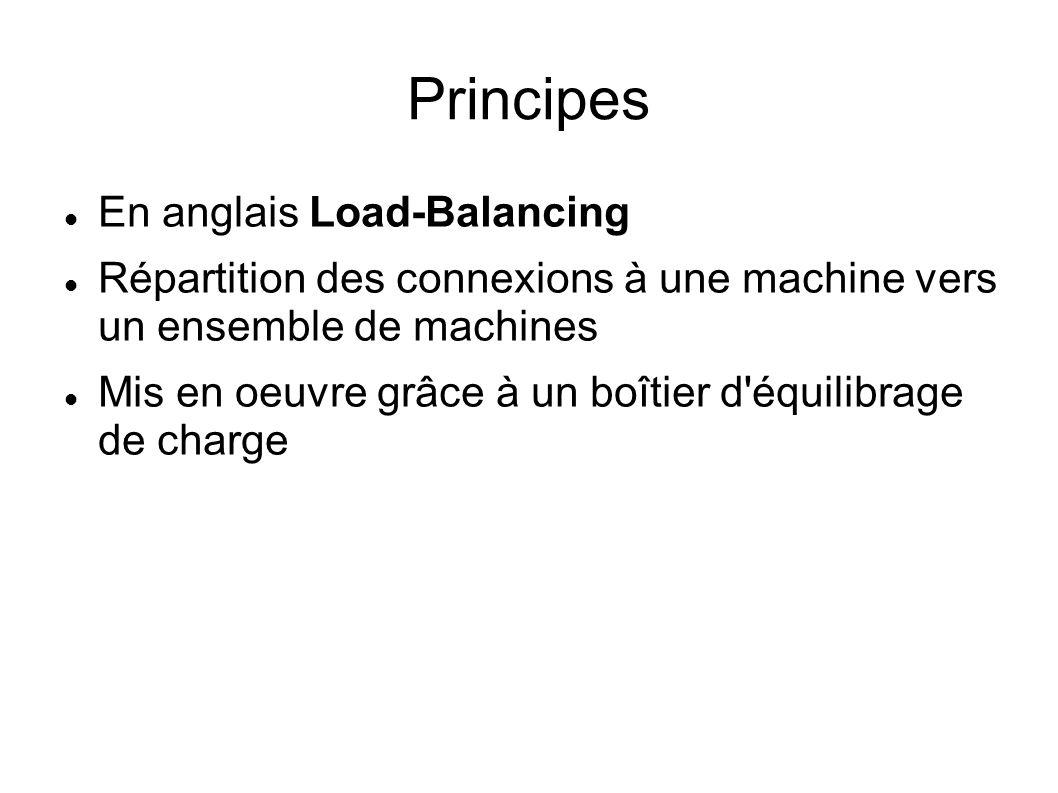 Principes En anglais Load-Balancing