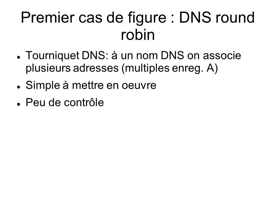 Premier cas de figure : DNS round robin